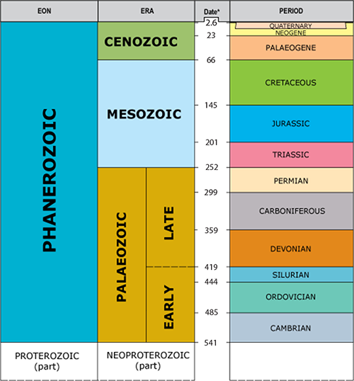 Phanerozoic timechart